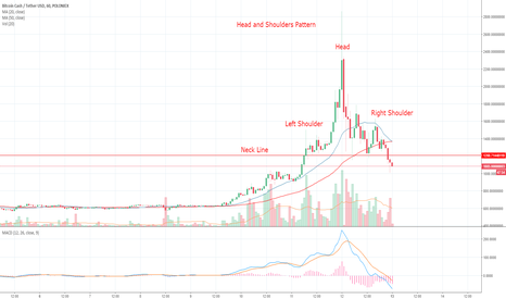 BCHUSDT: Head and Shoulders Pattern on Bitcoin Cash