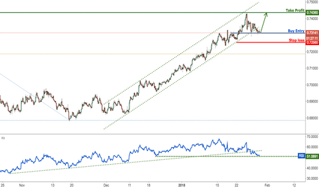 NZDUSD: NZDUSD continues to test major support, remain bullish
