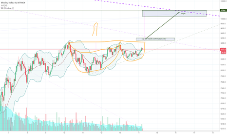 BTCUSD: Bitcoin - Cup and Handle