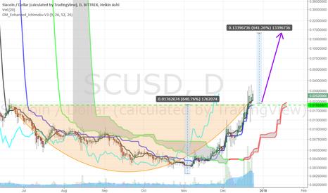 SCUSD: Sia Coin (SC) + 640% target $0.155 after long term C&H