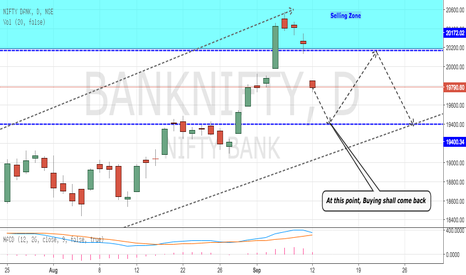 BANKNIFTY: BankNifty Further Go Down before Recovering (Flat Correction)