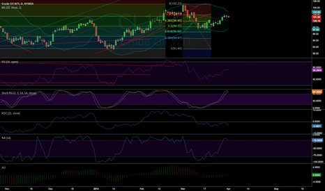 CL1!: CL should stay in his last range for a few weeks