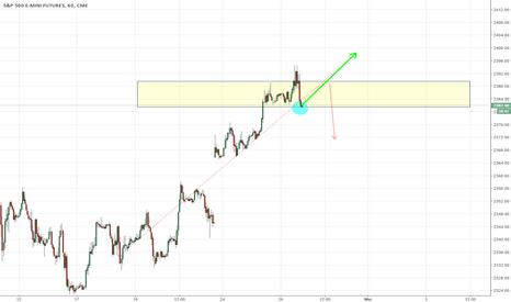 ES1!: S&P Future, Plan de trading pour le 27,28