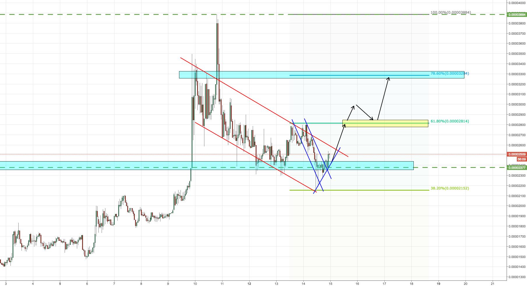 Poloniex Btc Rsi Crypto Market Scanner Telegram – Gala Truss