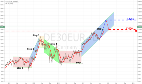 DE30EUR: Dax 30 with Stan Weinstein stage analysis (for Swing trading)