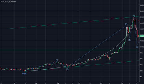 BTCUSD: Bitcoin already finished the cycle...but did YOU notice?