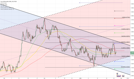 EURAUD: EUR/AUD 4H Chart: Fully review