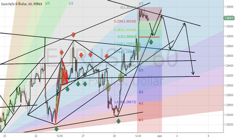 EURUSD: This is a simple Short