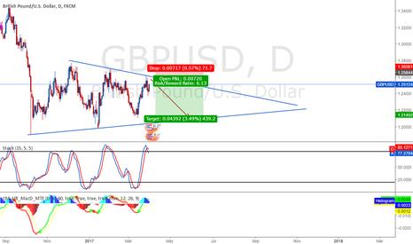 GBPUSD: GBP/USD Short 1.21452