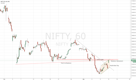 NIFTY: NIFTY - Looks a good Risk Reward for Shorting