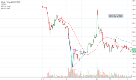 BTCUSD: BTC Jan 20 from 2015