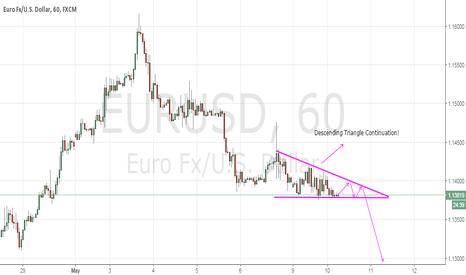EURUSD: EURUSD: Descending Triangle Continuation