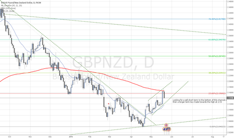 GBPNZD: GBPNZD Long from bottom of the channel