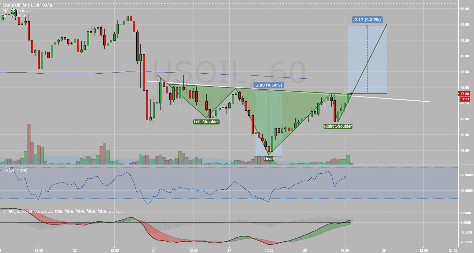 Inverse Head and Shoulder in USOIL