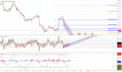 XAUUSD: XUAUSD divergence on 1h chart