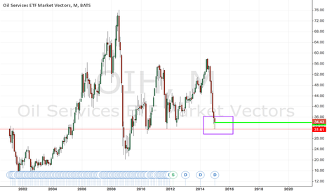 OIH: Oil Markets are Coming Around the Mountain