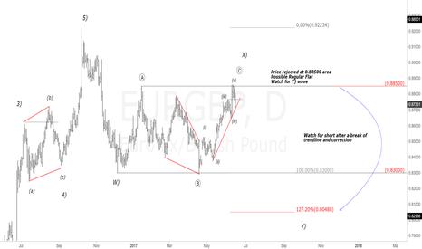 EURGBP: EURGBP Daily Chart. Possible Regular Flat, Next drop coming?
