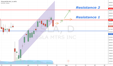 TSLA: TSLA Is Probably Going To Ride Its Resistance 1 Line