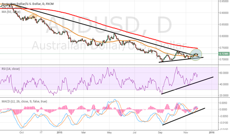 AUDUSD: Australian breaks out of multi year downtrend
