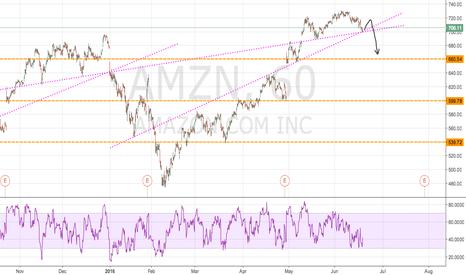 AMZN: AMZN forcast for next few week, H&S pattern