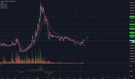 LMCBTC: Lomocoin (LMC/BTC) New Bullish cycle?