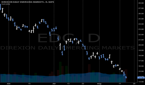 EDC: Long - ETFs EDC EMERGING MARKETS