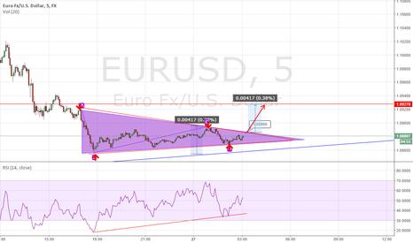 EURUSD: EURUSD 5 minute breakout