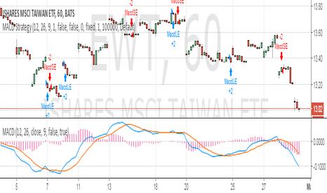 "EWT: ""iShares MSCI Taiwan ETF forms bearish ""Symmetrical Continuation"