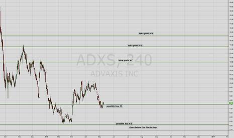 ADXS: ADXS Offering long opportunity