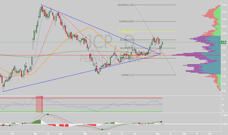 JCP: $JCP for the move up?