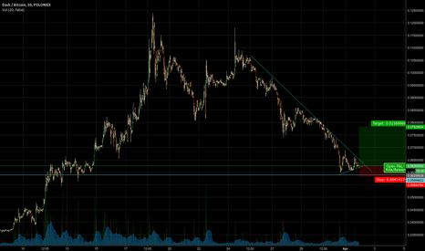DASHBTC: Approaching old support levels; likely to find positive momentum