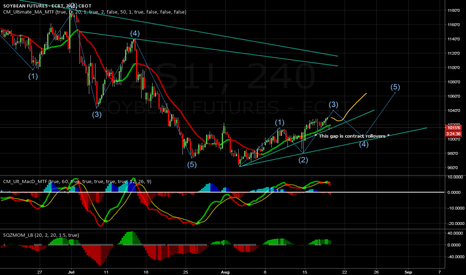 ZS1!: SOYBEANS /ZS trend reversal started?