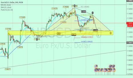 EURUSD: EURUSD Next Support  1.1210~1.1170