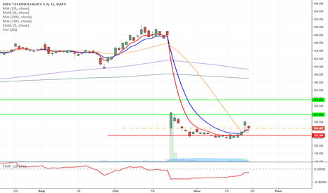 DBVT: DBVT - Fallen angle pattern long from current price up to $31.62