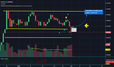 ICXETH: ICX/ETH - Trend Reversal 1 Day Chart