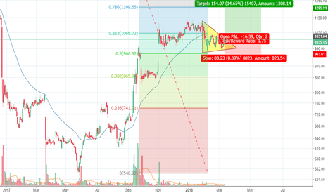 DIVISLAB: Divis Lab - Will it break out after 5 months of consolidation?