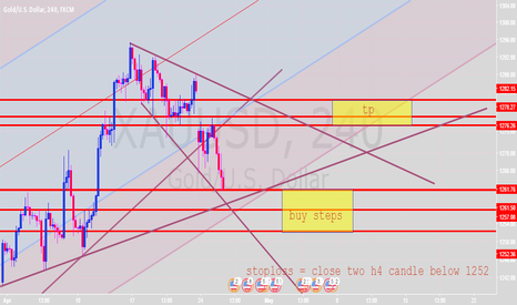 XAUUSD: gold shortterm