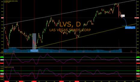 LVS: More bad news for LVS