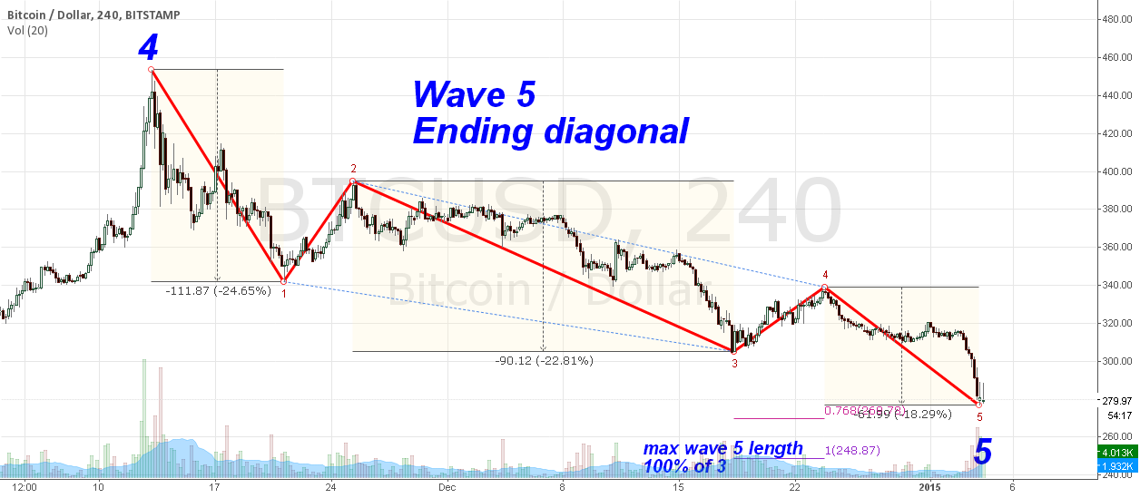 wave 5 update