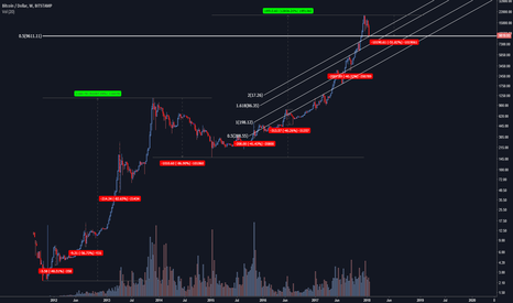 BTCUSD: Longer term BTC Log scale update
