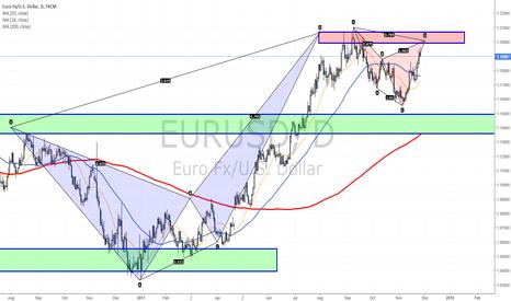 EURUSD: Cypher pattern in focus near 1.2
