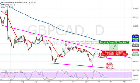 GBPCAD: GbpCad flag breakout