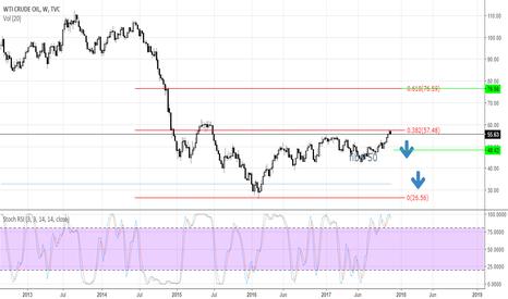 USOIL: Crude oil - long term