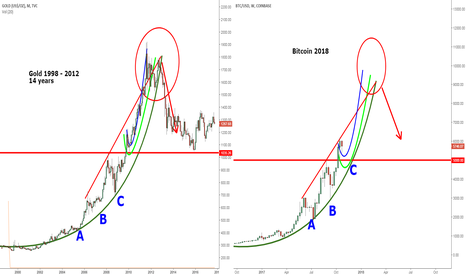GOLD: Bitcoin vs Gold - Parabolic Patterns - Buy the Dip for $10.000