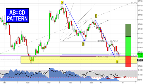 AUDUSD: Is AUDUSD ready to reverse?
