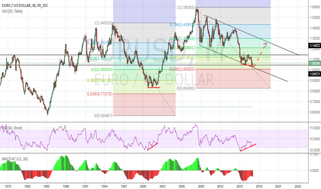 EURUSD: are we gonna see massive up move on EUR/USD?