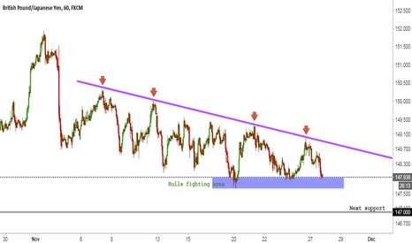 GBPJPY: GBPJPY ~ Near the important support!