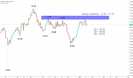XAGUSD: Does XAGUSD move in tandem with XAUUSD?  May be or maybe not?