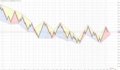 USDJPY: 三角形を使ったチャート解析と練行足