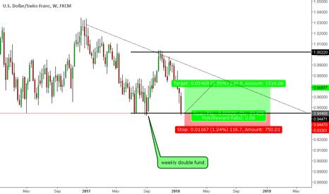USDCHF: USD/CHF weekly double fund